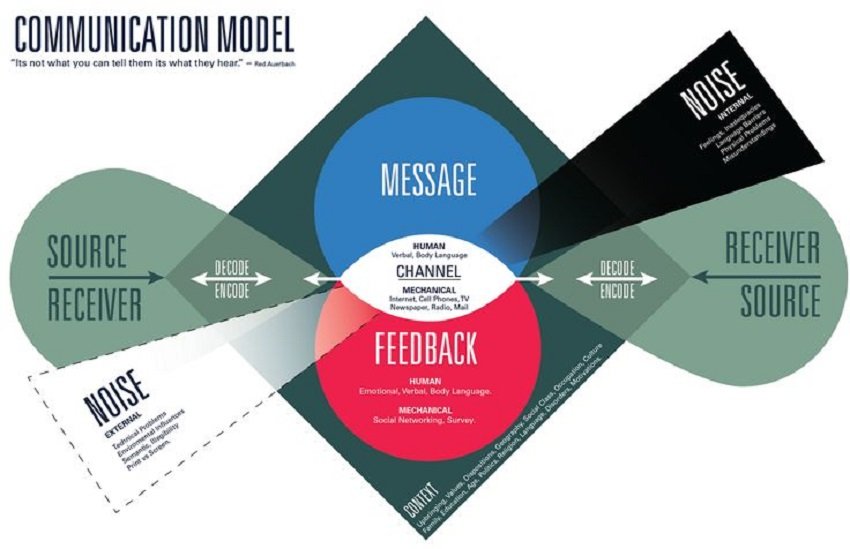 communication studies model essays Courses in communication studies combine material from the humanities, fine  arts,  for example, you could trace the development of the main friendship in  the.